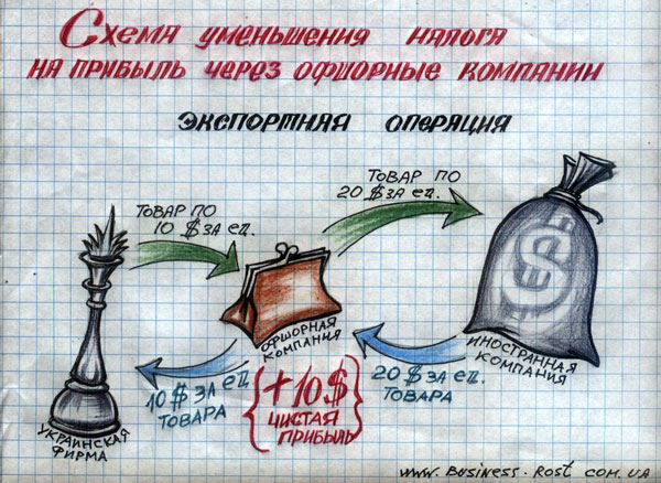 2) Экспортные операции.